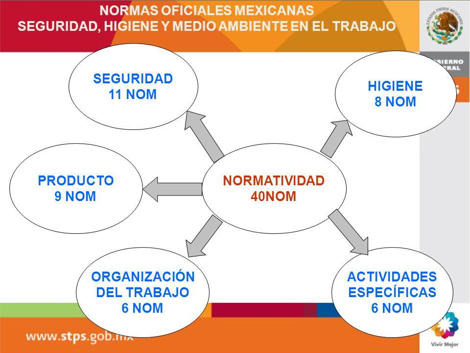 SEGURIDAD 11 NOM HIGIENE 8 NOM ORGANIZACIÓN DEL TRABAJO 6 NOM ACTIVIDADES ESPECÍFICAS 6 NOM NORMATIVIDAD 40NOM NORMAS OFICIALES MEXICANAS SEGURIDAD, H