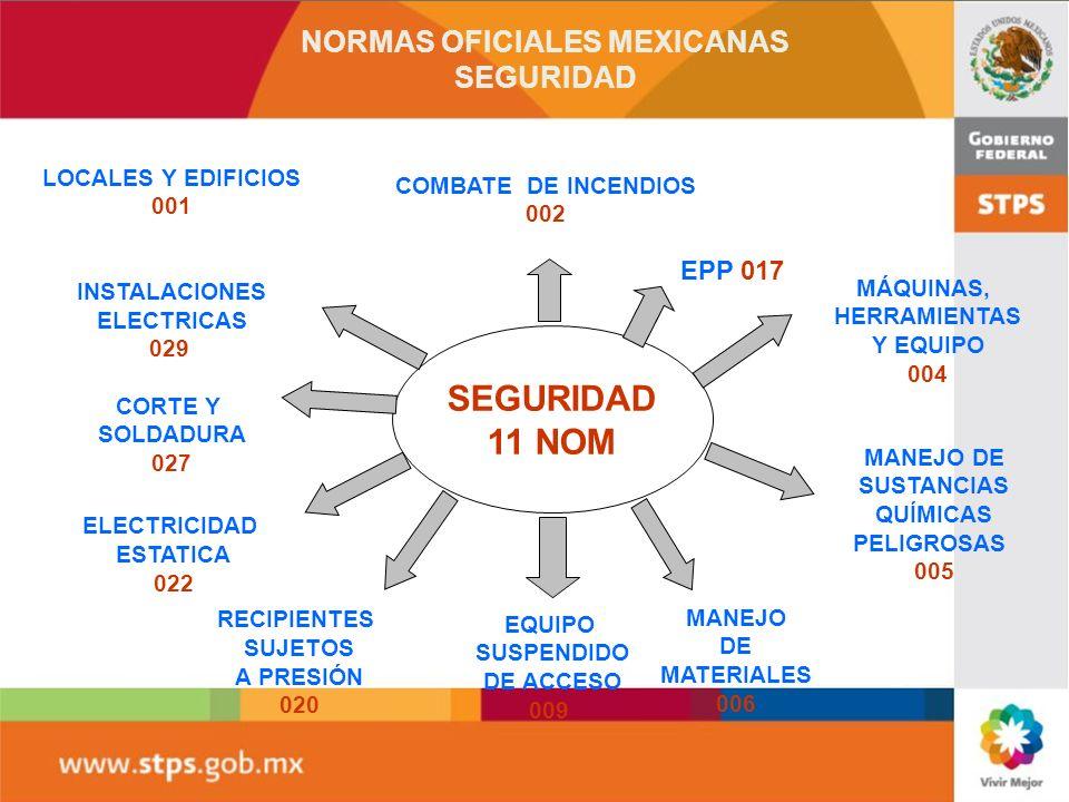 NORMAS OFICIALES MEXICANAS SEGURIDAD 11 NOM LOCALES Y EDIFICIOS 001 INSTALACIONES ELECTRICAS 029 CORTE Y SOLDADURA 027 RECIPIENTES SUJETOS A PRESIÓN 020 COMBATE DE INCENDIOS 002 MÁQUINAS, HERRAMIENTAS Y EQUIPO 004 MANEJO DE SUSTANCIAS QUÍMICAS PELIGROSAS 005 EQUIPO SUSPENDIDO DE ACCESO 009 MANEJO DE MATERIALES 006 ELECTRICIDAD ESTATICA 022 EPP 017