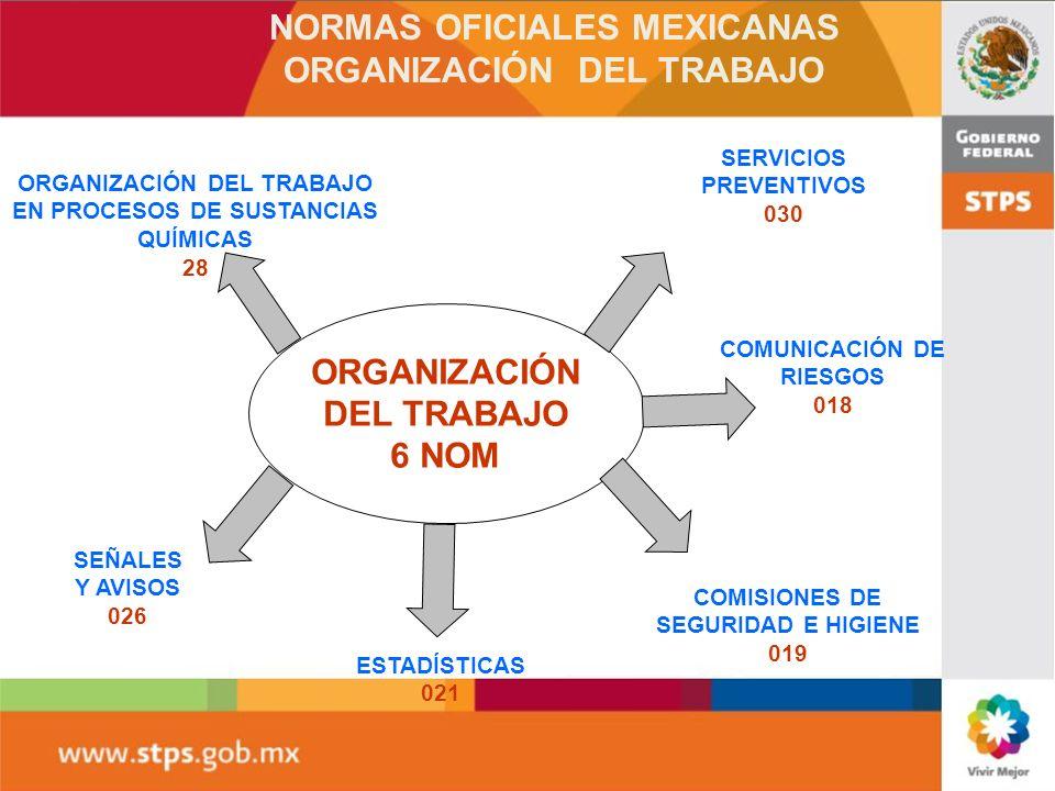 NORMAS OFICIALES MEXICANAS ORGANIZACIÓN DEL TRABAJO EN PROCESOS DE SUSTANCIAS QUÍMICAS 28 ORGANIZACIÓN DEL TRABAJO 6 NOM COMISIONES DE SEGURIDAD E HIG