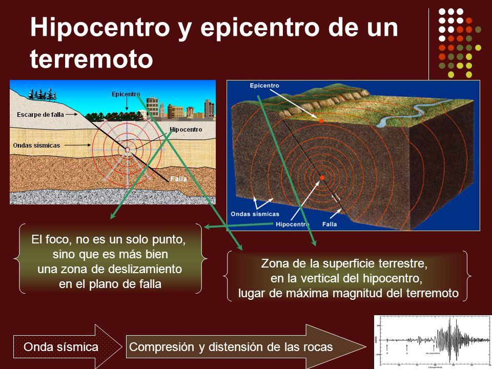 Hipocentro y epicentro de un terremoto El foco, no es un solo punto, sino que es más bien una zona de deslizamiento en el plano de falla Zona de la su