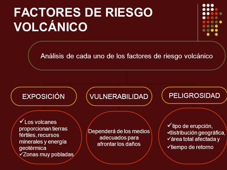 FACTORES DE RIESGO VOLCÁNICO Análisis de cada uno de los factores de riesgo volcánico EXPOSICIÓN Los volcanes proporcionan tierras fértiles, recursos