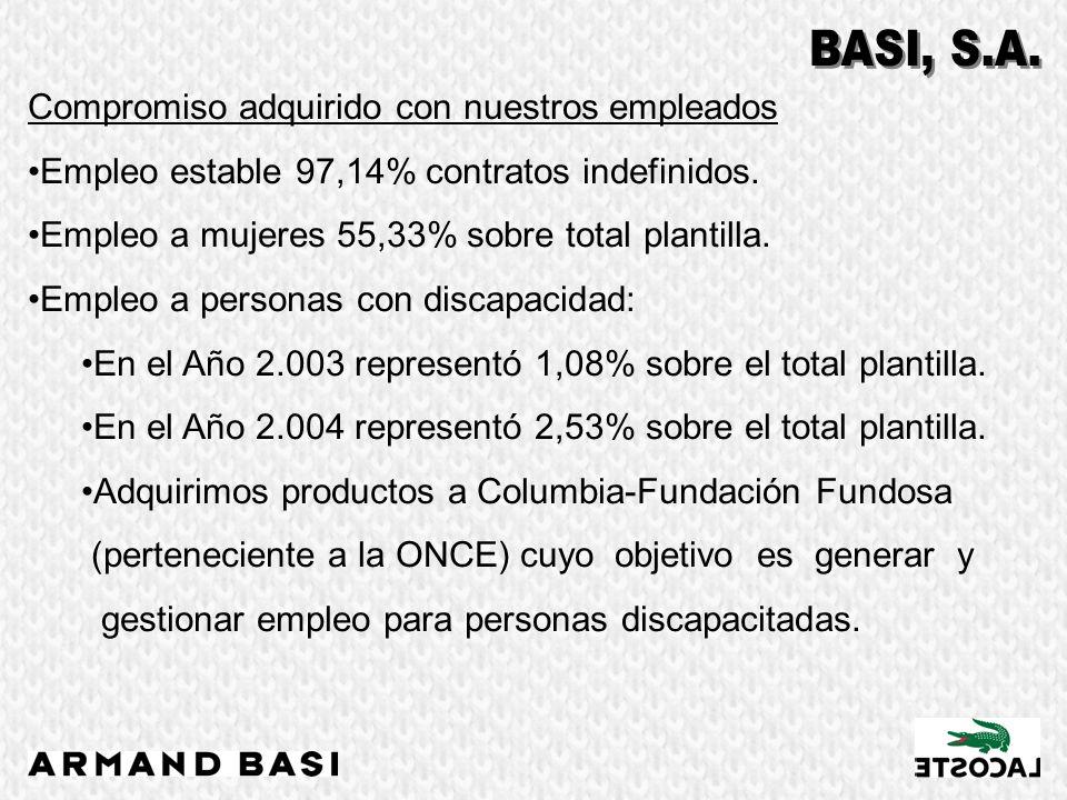 Compromiso adquirido con nuestros empleados Empleo estable 97,14% contratos indefinidos. Empleo a mujeres 55,33% sobre total plantilla. Empleo a perso