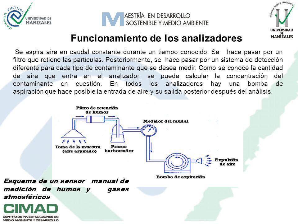 Aparatos de medición automáticos Los aparatos de medición automáticos, también llamados simplemente analizadores, tienen la gran ventaja respecto de los manuales que realizan los análisis por sí mismos.