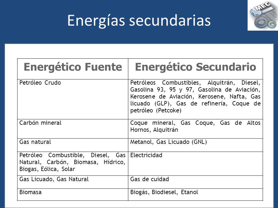 Energías secundarias Energético FuenteEnergético Secundario Petróleo CrudoPetróleos Combustibles, Alquitrán, Diesel, Gasolina 93, 95 y 97, Gasolina de