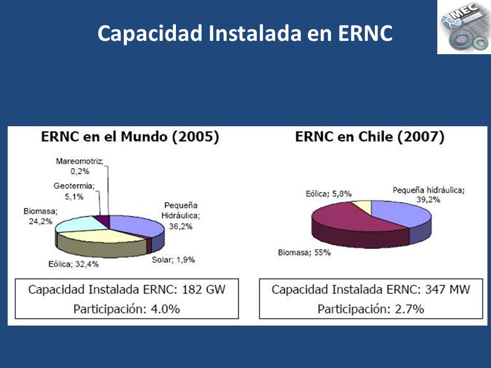 Capacidad Instalada en ERNC