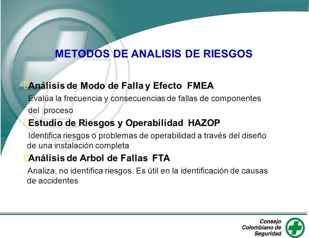 METODOS DE ANALISIS DE RIESGOS Análisis de Modo de Falla y Efecto FMEA Evalúa la frecuencia y consecuencias de fallas de componentes del proceso Estud