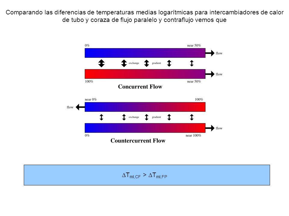 T ml,CF > T ml,FP Comparando las diferencias de temperaturas medias logarítmicas para intercambiadores de calor de tubo y coraza de flujo paralelo y c