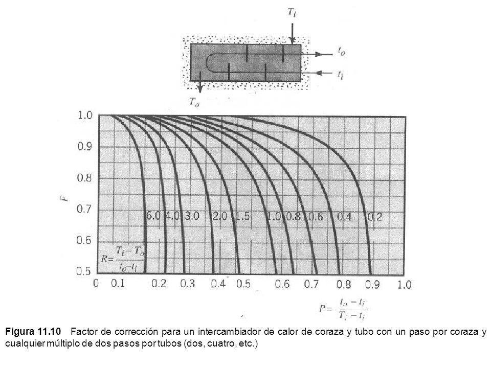 Figura 11.10 Factor de corrección para un intercambiador de calor de coraza y tubo con un paso por coraza y cualquier múltiplo de dos pasos por tubos