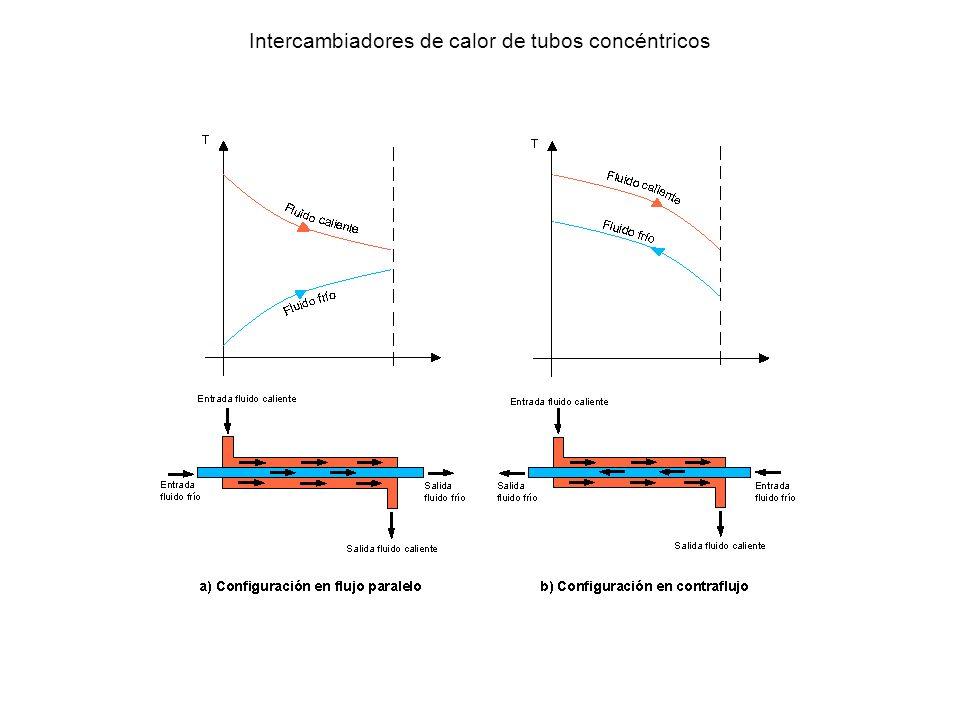 Intercambiadores de calor de tubos concéntricos
