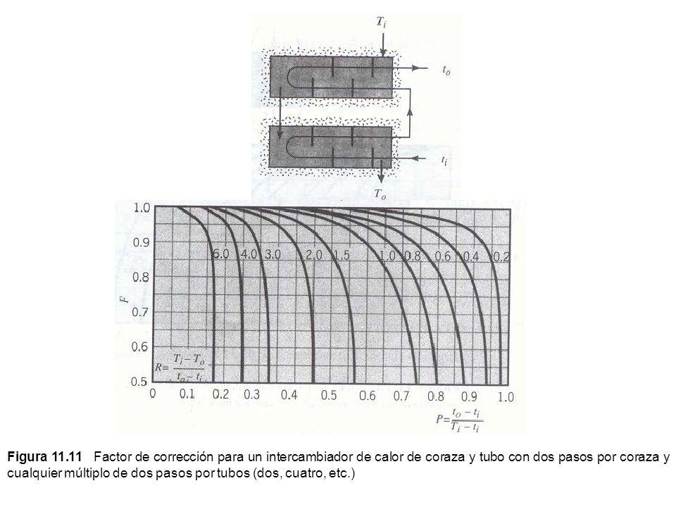 Figura 11.11 Factor de corrección para un intercambiador de calor de coraza y tubo con dos pasos por coraza y cualquier múltiplo de dos pasos por tubo