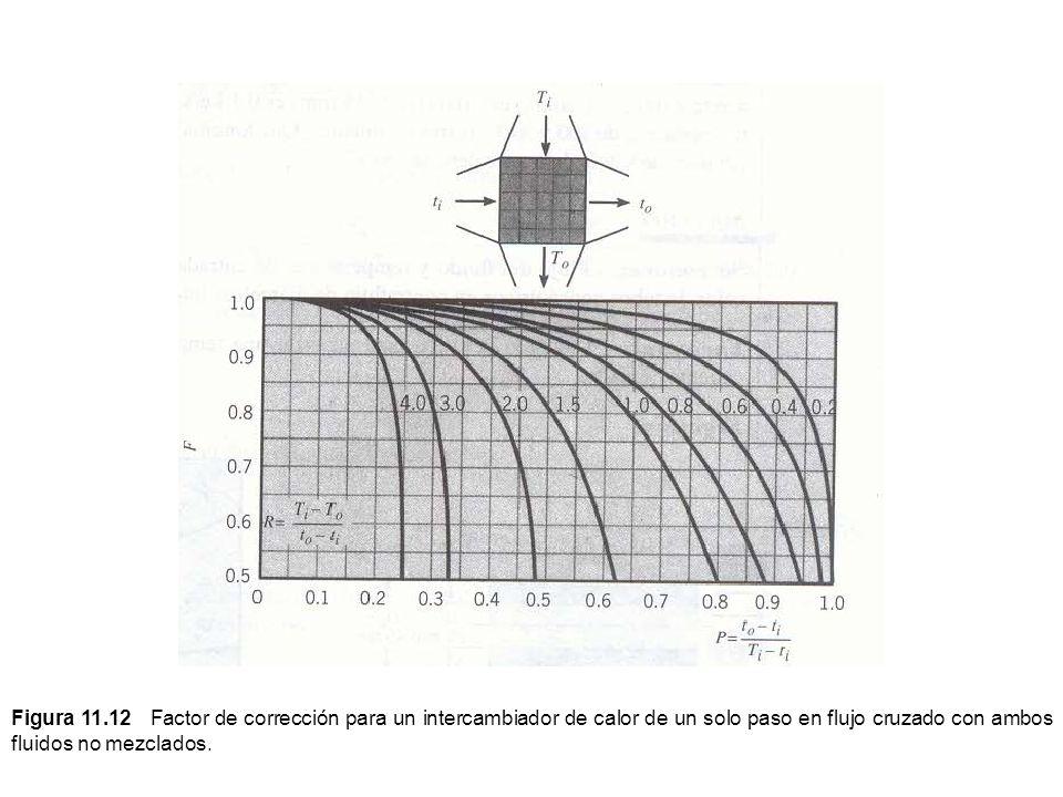 Figura 11.12 Factor de corrección para un intercambiador de calor de un solo paso en flujo cruzado con ambos fluidos no mezclados.