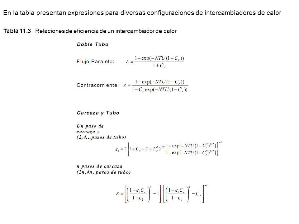 Tabla 11.3 Relaciones de eficiencia de un intercambiador de calor En la tabla presentan expresiones para diversas configuraciones de intercambiadores