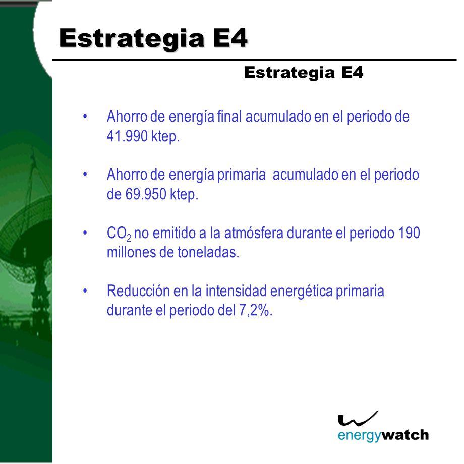 Estrategia E4 Ahorro de energía final acumulado en el periodo de 41.990 ktep. Ahorro de energía primaria acumulado en el periodo de 69.950 ktep. CO 2