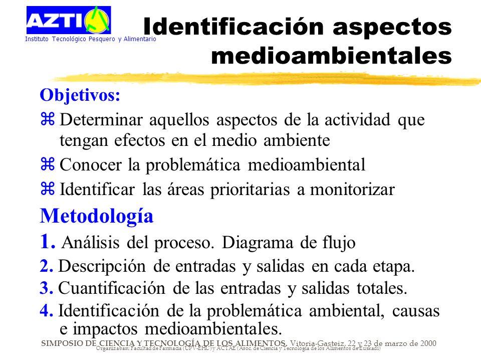 Instituto Tecnológico Pesquero y Alimentario SIMPOSIO DE CIENCIA Y TECNOLOGÍA DE LOS ALIMENTOS.