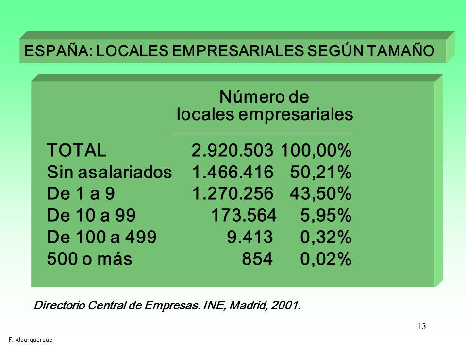 13 ESPAÑA: LOCALES EMPRESARIALES SEGÚN TAMAÑO Directorio Central de Empresas. INE, Madrid, 2001. TOTAL 2.920.503100,00% Sin asalariados 1.466.416 50,2
