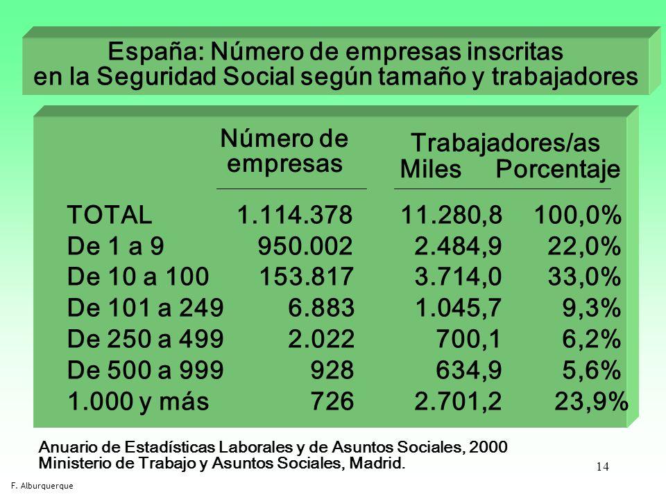 14 España: Número de empresas inscritas en la Seguridad Social según tamaño y trabajadores Anuario de Estadísticas Laborales y de Asuntos Sociales, 20