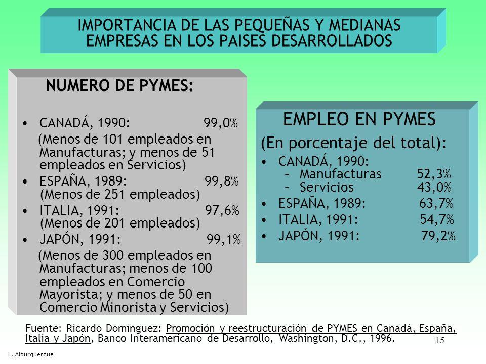 15 IMPORTANCIA DE LAS PEQUEÑAS Y MEDIANAS EMPRESAS EN LOS PAISES DESARROLLADOS NUMERO DE PYMES: CANADÁ, 1990: 99,0% (Menos de 101 empleados en Manufac