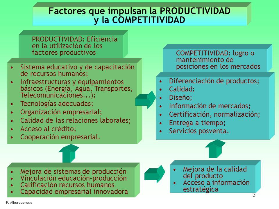 2 Factores que impulsan la PRODUCTIVIDAD y la COMPETITIVIDAD PRODUCTIVIDAD: Eficiencia en la utilización de los factores productivos F. Alburquerque C