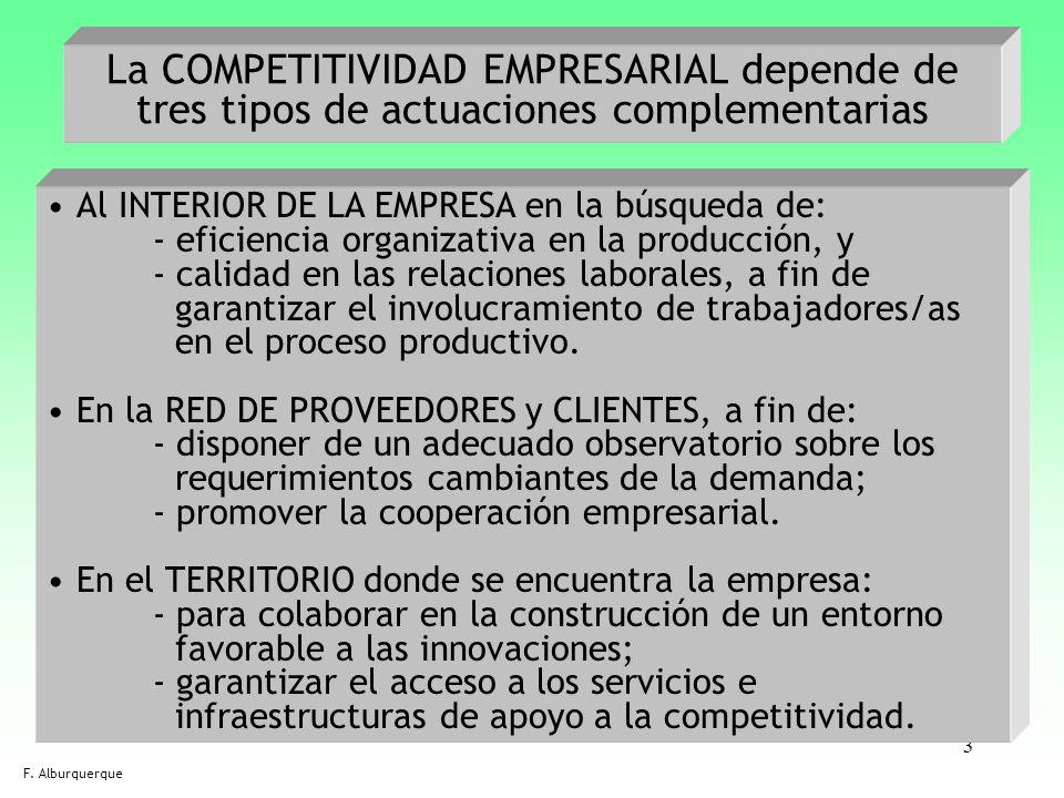 3 La COMPETITIVIDAD EMPRESARIAL depende de tres tipos de actuaciones complementarias Al INTERIOR DE LA EMPRESA en la búsqueda de: - eficiencia organiz