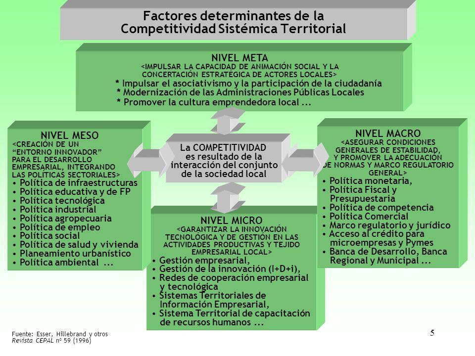 5 Factores determinantes de la Competitividad Sistémica Territorial La COMPETITIVIDAD es resultado de la interacción del conjunto de la sociedad local