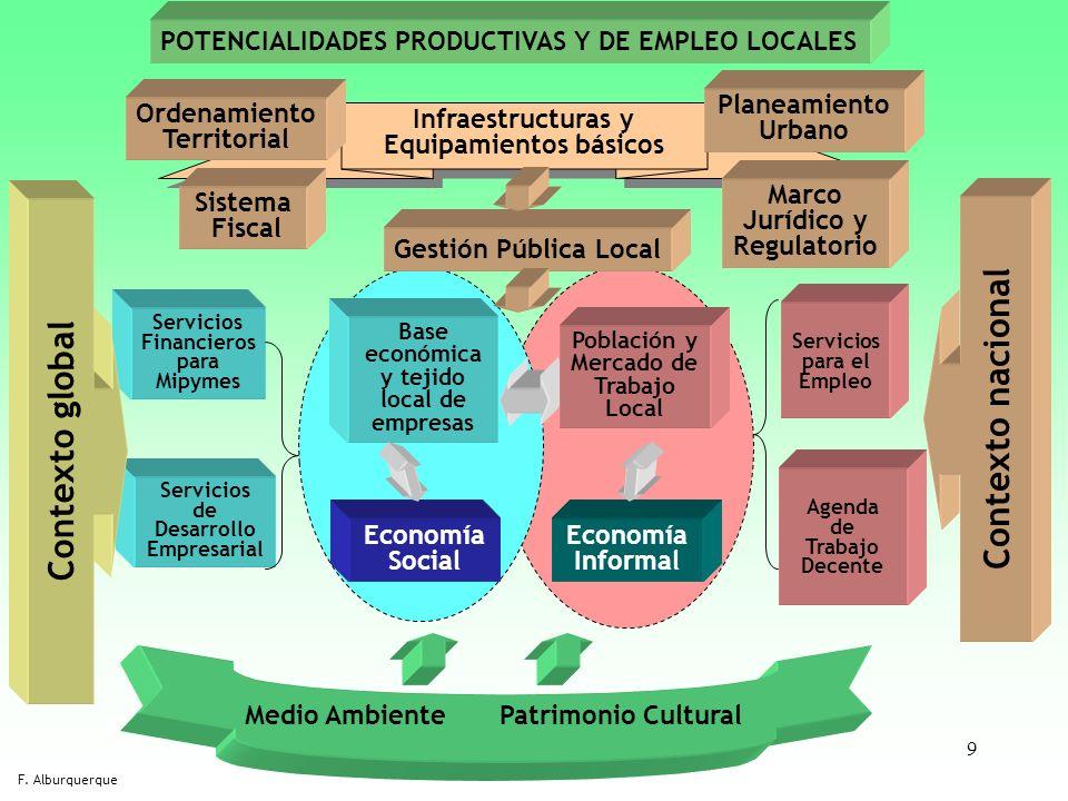 9 Base económica y tejido local de empresas Población y Mercado de Trabajo Local Economía Informal Economía Social Agenda de Trabajo Decente Servicios