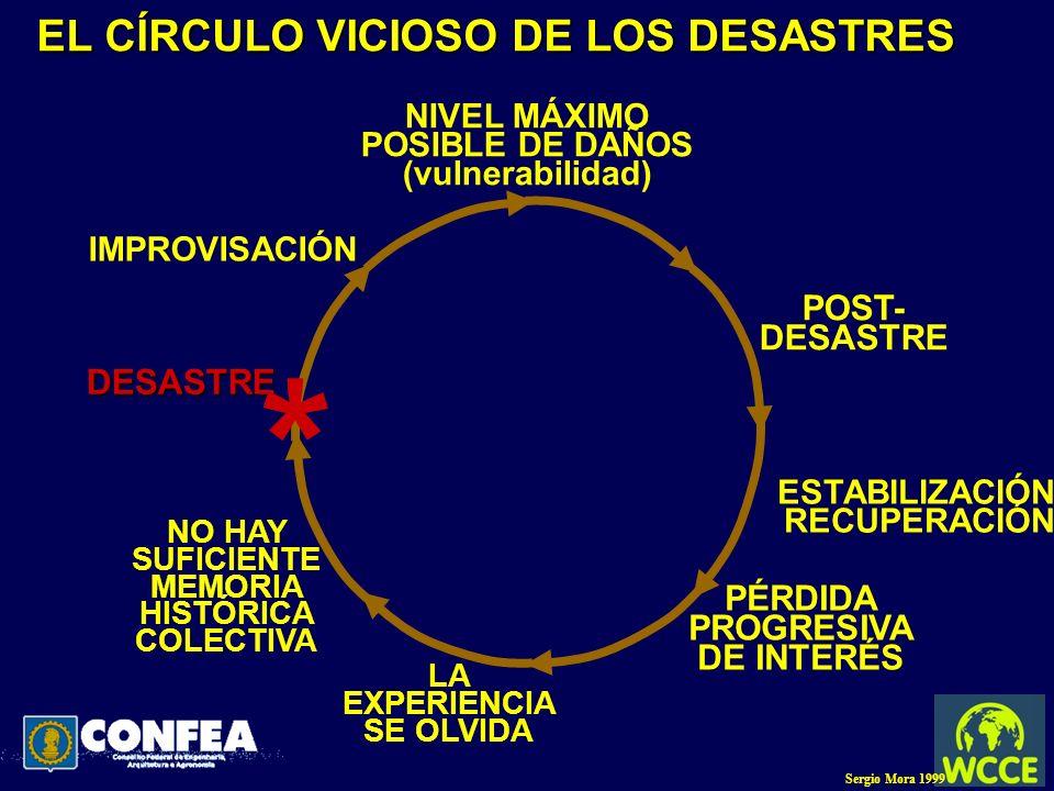 EL CÍRCULO VICIOSO DE LOS DESASTRES DESASTRE * IMPROVISACIÓN NIVEL MÁXIMO POSIBLE DE DAÑOS (vulnerabilidad) POST- DESASTRE ESTABILIZACIÓN RECUPERACIÓN