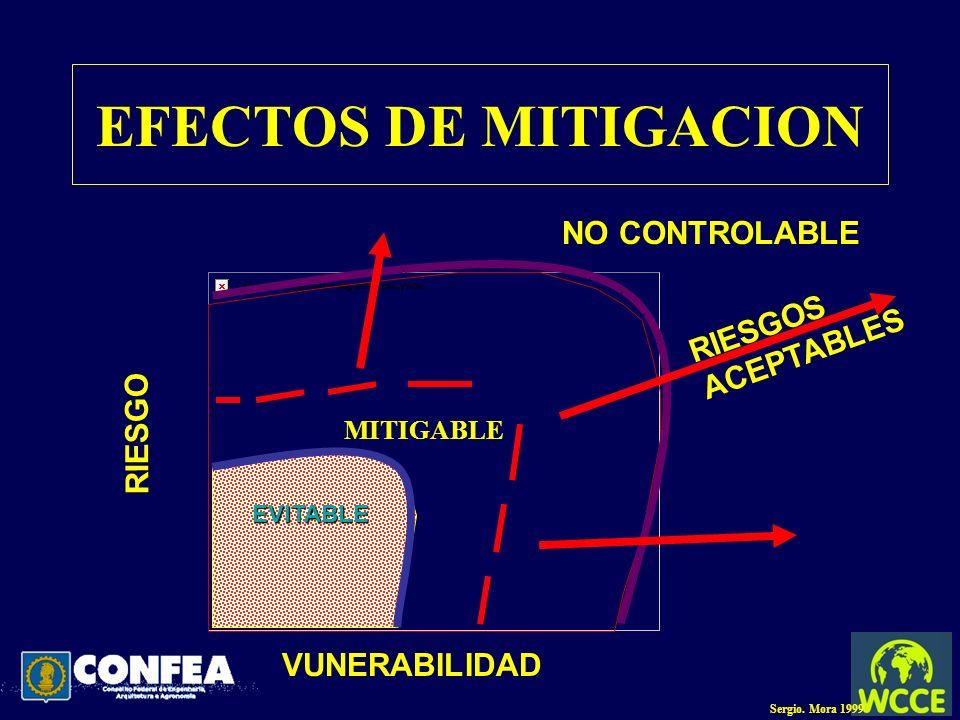EFECTOS DE MITIGACION MITIGABLE N EVITABLE VUNERABILIDAD RIESGO NO CONTROLABLE RIESGOS ACEPTABLES Sergio. Mora 1999
