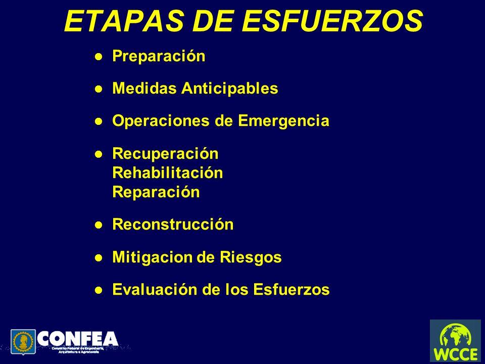 ETAPAS DE ESFUERZOS l Preparación l Medidas Anticipables l Operaciones de Emergencia l Recuperación Rehabilitación Reparación l Reconstrucción l Mitig
