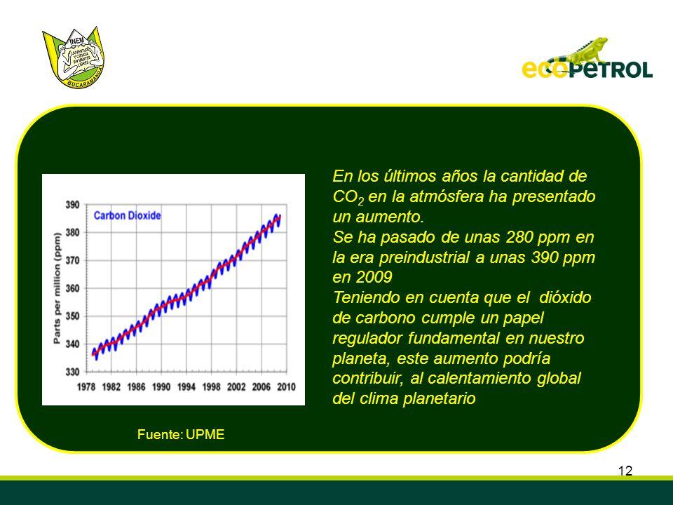 12 En los últimos años la cantidad de CO 2 en la atmósfera ha presentado un aumento. Se ha pasado de unas 280 ppm en la era preindustrial a unas 390 p