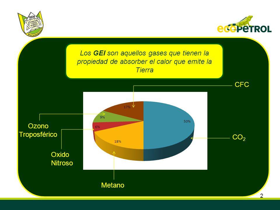 2 Los GEI son aquellos gases que tienen la propiedad de absorber el calor que emite la Tierra CO 2 Metano Oxido Nitroso Ozono Troposférico CFC