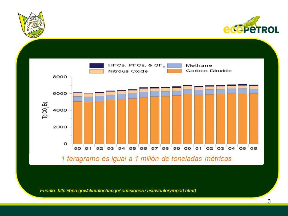 3 Fuente: http://epa.gov/climatechange/ emisiones / usinventoryreport.html) 1 teragramo es igual a 1 millón de toneladas métricas