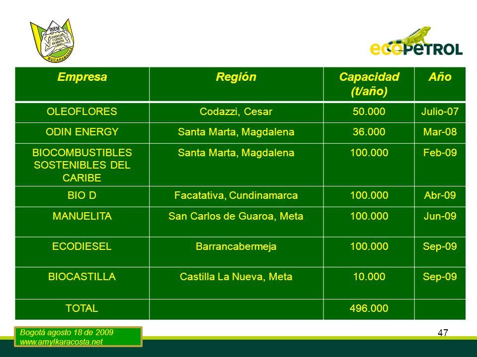 47 EmpresaRegiónCapacidad (t/año) Año OLEOFLORESCodazzi, Cesar50.000Julio-07 ODIN ENERGYSanta Marta, Magdalena36.000Mar-08 BIOCOMBUSTIBLES SOSTENIBLES