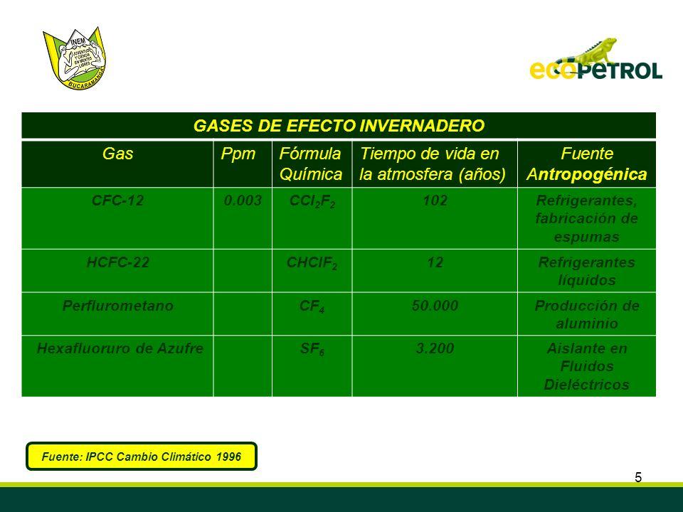 5 GASES DE EFECTO INVERNADERO GasPpmFórmula Química Tiempo de vida en la atmosfera (años) Fuente Antropogénica CFC-120.003CCl 2 F 2 102Refrigerantes,
