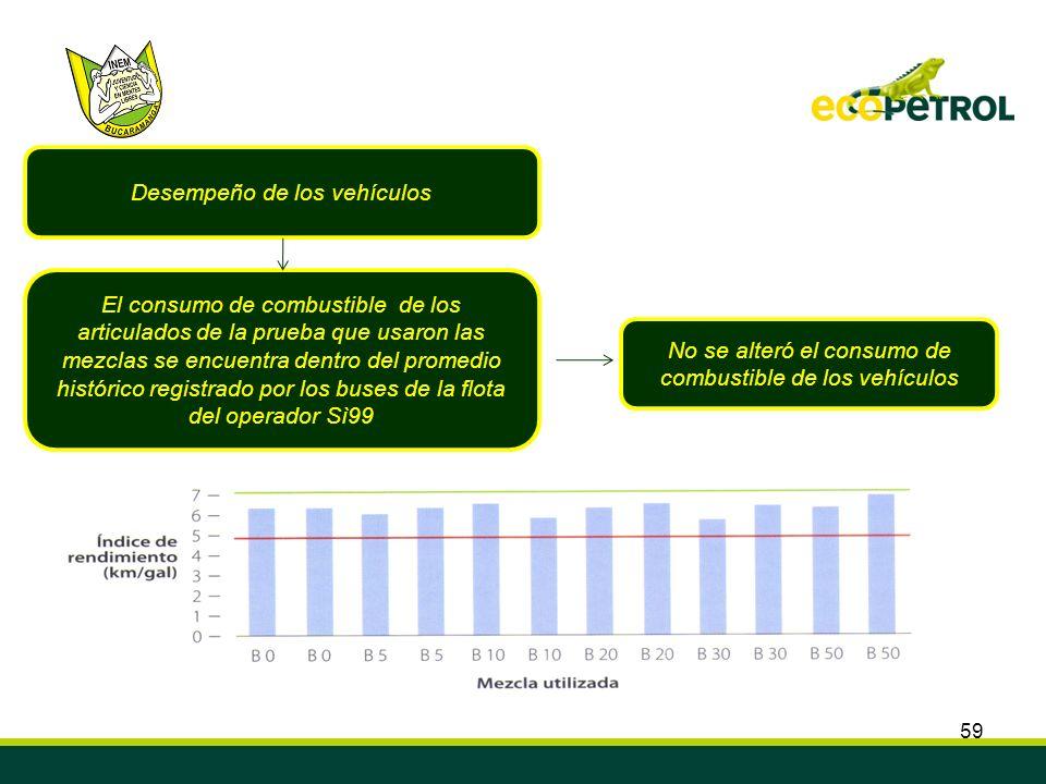 59 Desempeño de los vehículos El consumo de combustible de los articulados de la prueba que usaron las mezclas se encuentra dentro del promedio histór
