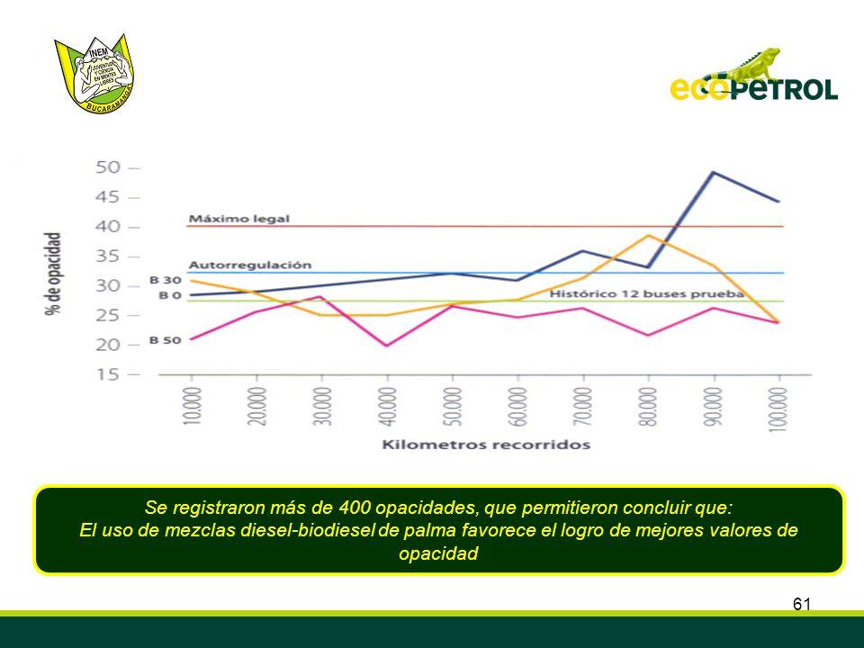 61 Se registraron más de 400 opacidades, que permitieron concluir que: El uso de mezclas diesel-biodiesel de palma favorece el logro de mejores valore