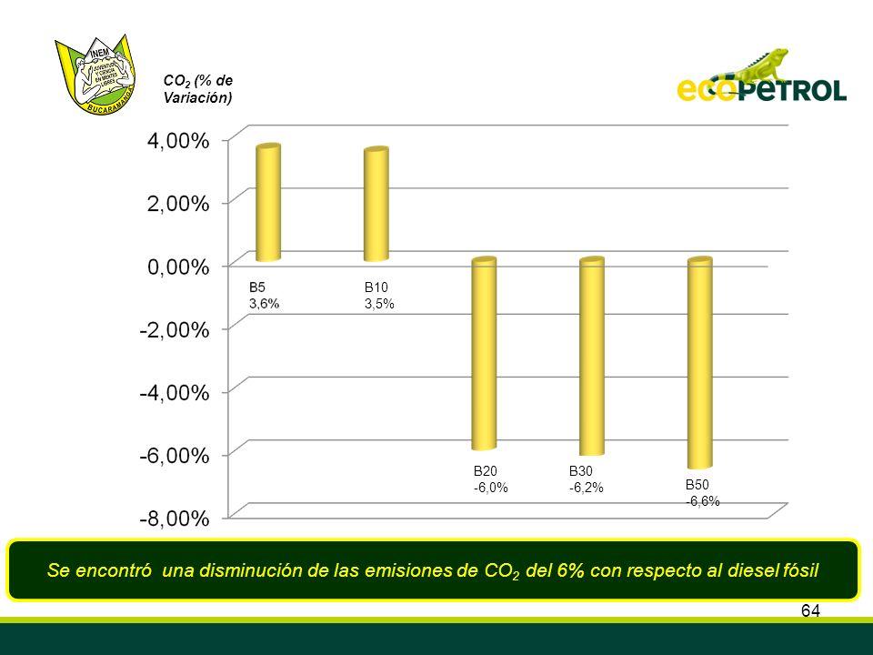 64 Se encontró una disminución de las emisiones de CO 2 del 6% con respecto al diesel fósil CO 2 (% de Variación) B10 3,5% B20 -6,0% B30 -6,2% B50 -6,