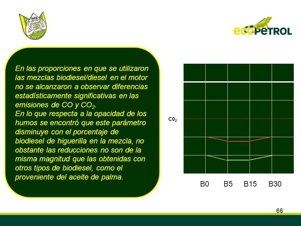 66 En las proporciones en que se utilizaron las mezclas biodiesel/diesel en el motor no se alcanzaron a observar diferencias estadísticamente signific