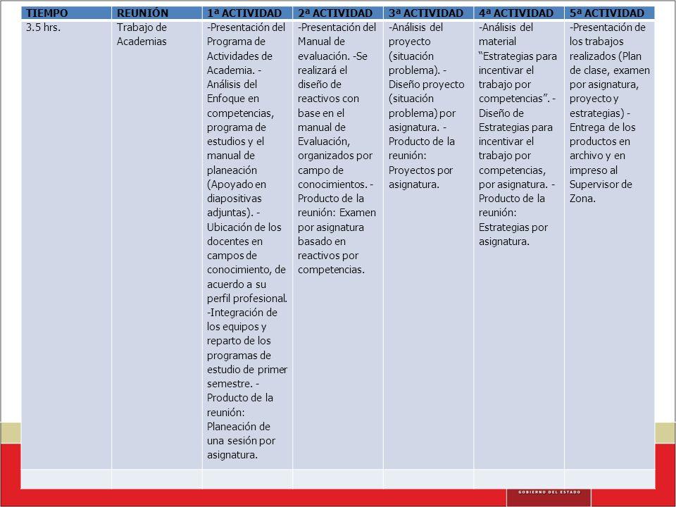 TIEMPOREUNIÓN1ª ACTIVIDAD2ª ACTIVIDAD3ª ACTIVIDAD4ª ACTIVIDAD5ª ACTIVIDAD 3.5 hrs. Trabajo de Academias -Presentación del Programa de Actividades de A