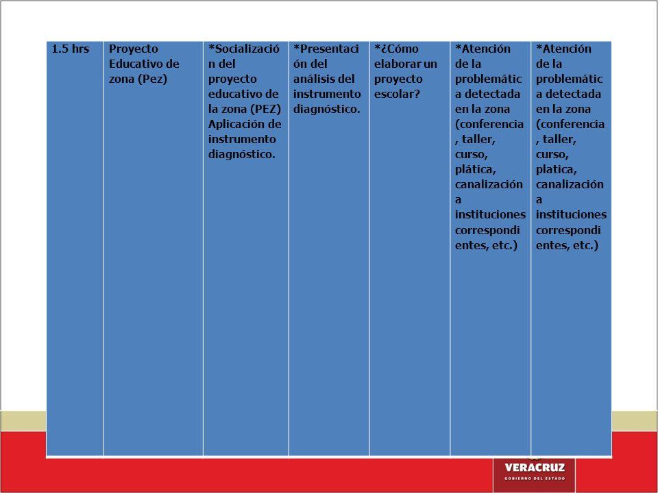 1.5 hrsProyecto Educativo de zona (Pez) *Socializació n del proyecto educativo de la zona (PEZ) Aplicación de instrumento diagnóstico. *Presentaci ón