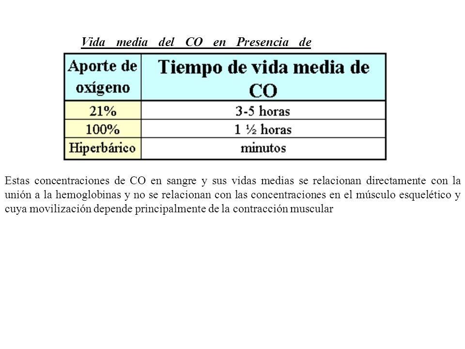 Vida media del CO en Presencia de Oxigeno Estas concentraciones de CO en sangre y sus vidas medias se relacionan directamente con la unión a la hemogl