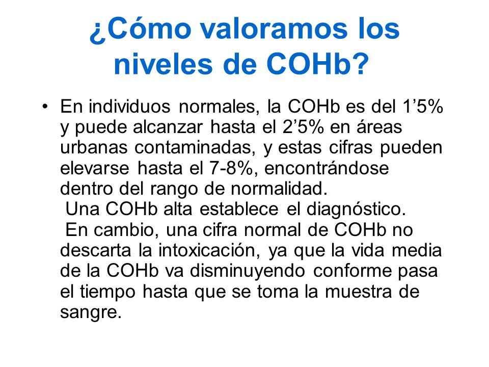 ¿Cómo valoramos los niveles de COHb? En individuos normales, la COHb es del 15% y puede alcanzar hasta el 25% en áreas urbanas contaminadas, y estas c
