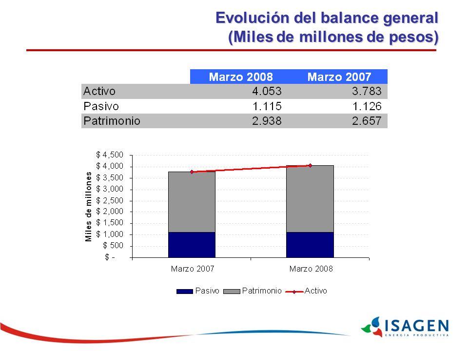 Evolución del balance general (Miles de millones de pesos)