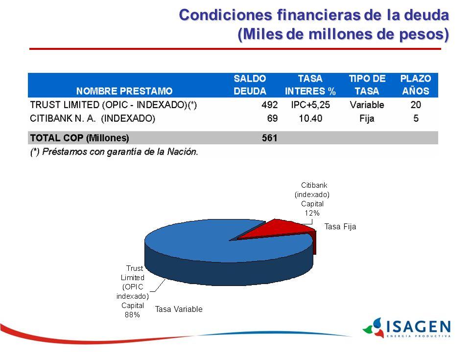 Condiciones financieras de la deuda (Miles de millones de pesos) 561 538 Tasa Variable Tasa Fija