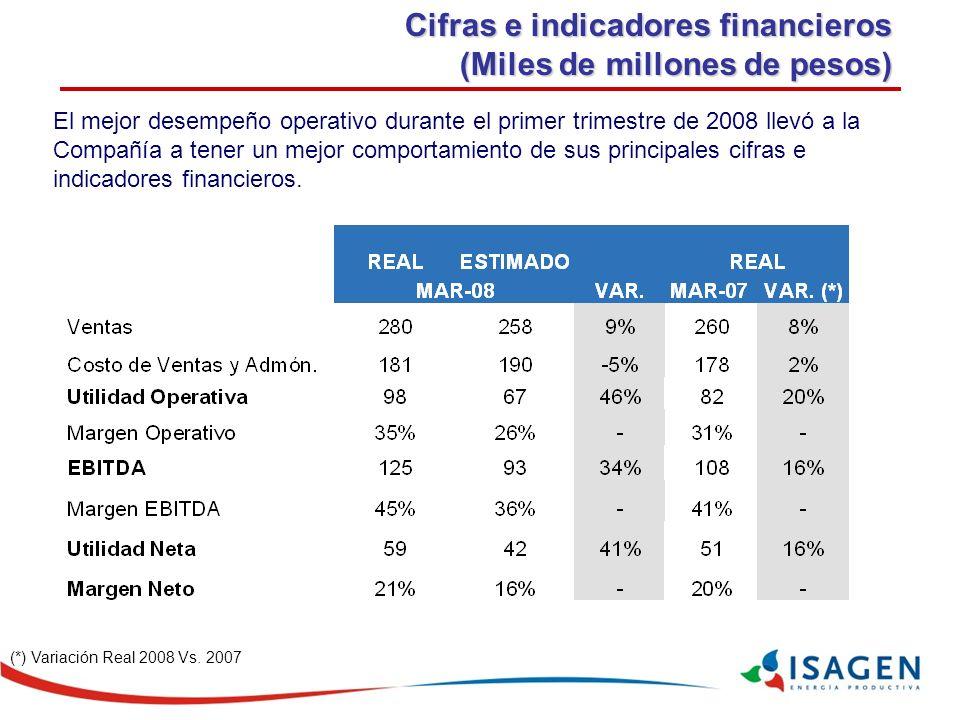Cifras e indicadores financieros (Miles de millones de pesos) (*) Variación Real 2008 Vs.