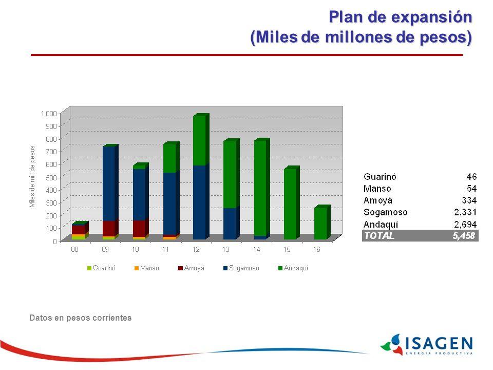 Plan de expansión (Miles de millones de pesos) Datos en pesos corrientes
