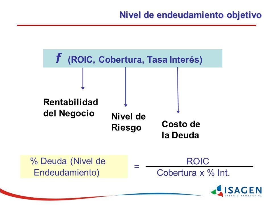 ROIC Cobertura x % Int.