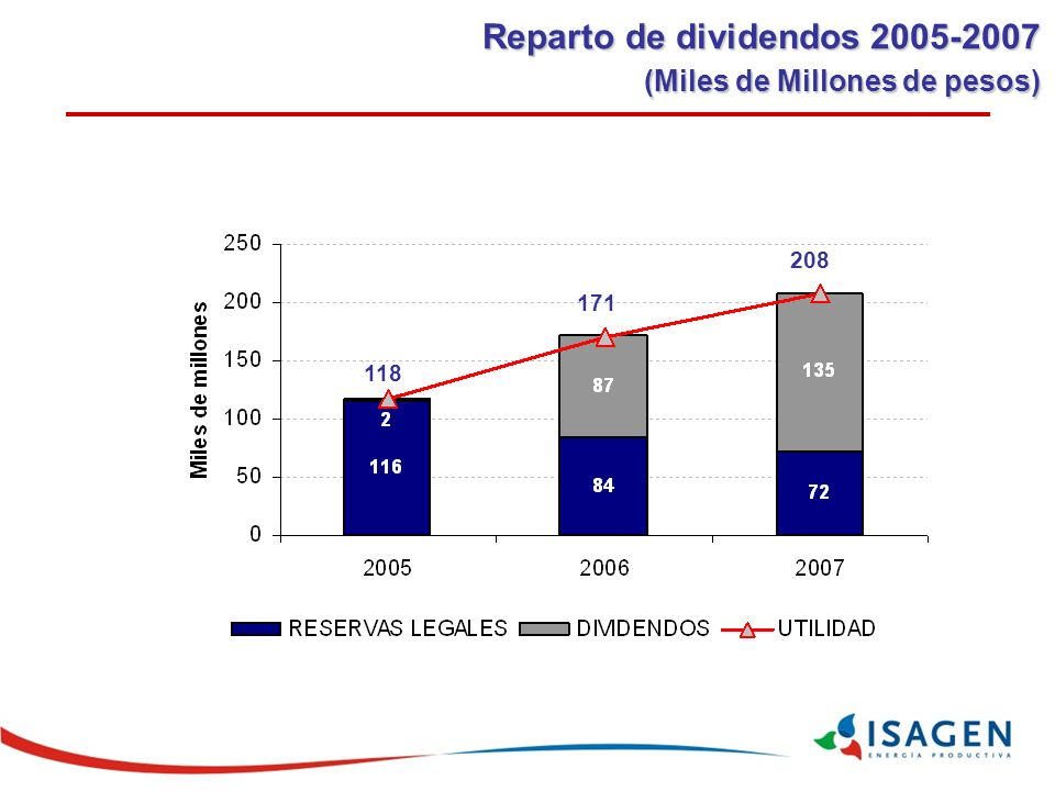 Reparto de dividendos 2005-2007 (Miles de Millones de pesos) 118 171 208