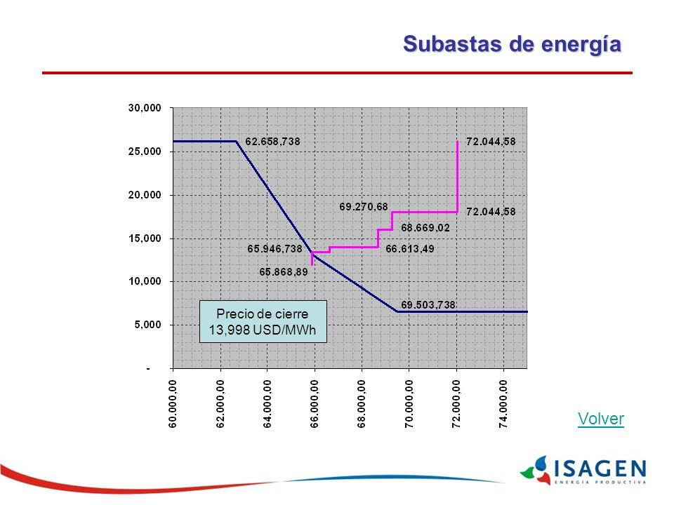 Subastas de energía Volver Precio de cierre 13,998 USD/MWh