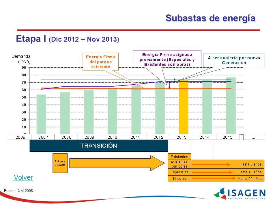Fuente: XM-2008 Subastas de energía Etapa I (Dic 2012 – Nov 2013) Volver