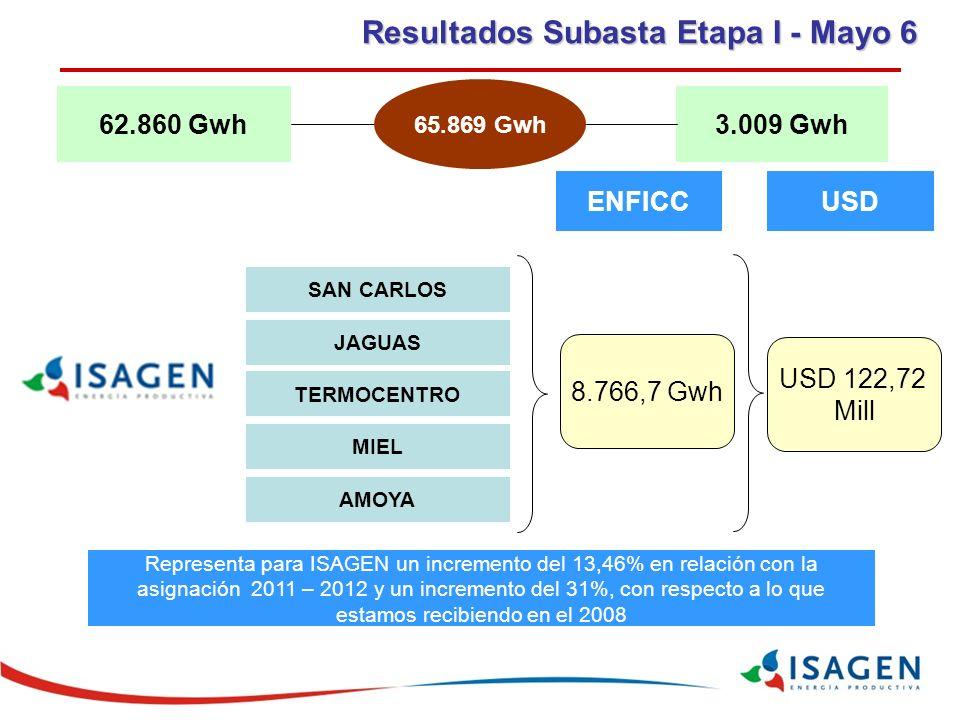 62.860 Gwh3.009 Gwh 65.869 Gwh SAN CARLOS JAGUAS TERMOCENTRO MIEL AMOYA ENFICCUSD 8.766,7 Gwh USD 122,72 Mill Representa para ISAGEN un incremento del 13,46% en relación con la asignación 2011 – 2012 y un incremento del 31%, con respecto a lo que estamos recibiendo en el 2008 Resultados Subasta Etapa I - Mayo 6